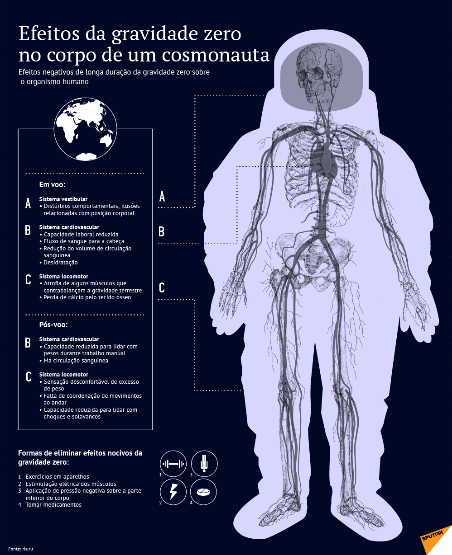 Efeitos negativos da gravidade zero no corpo humano