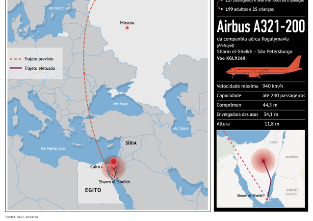 Acidente do Airbus A321-200 da Kogalymavia no Egito