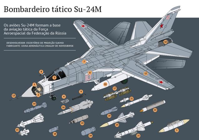 Bombardeiro tático Su-24M