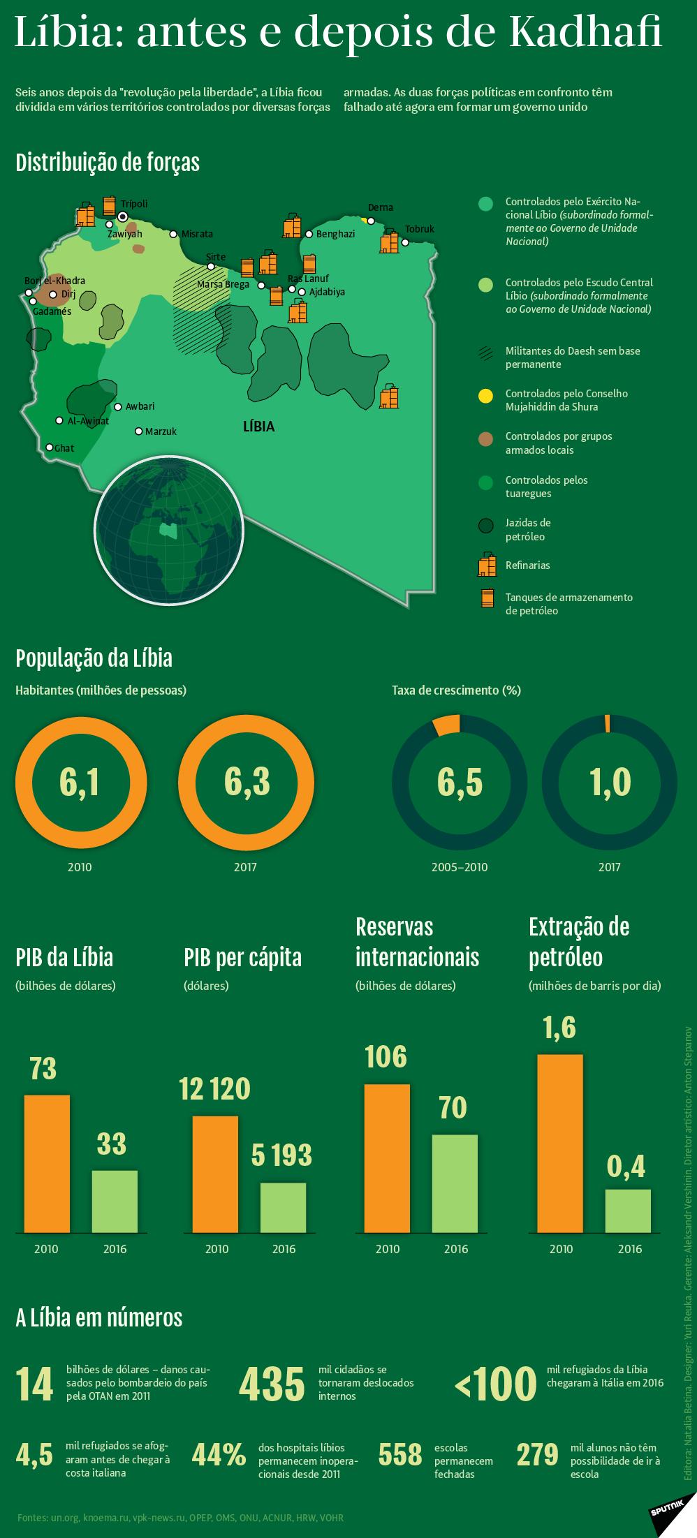 País dividido: Líbia 6 anos depois de Kadhafi